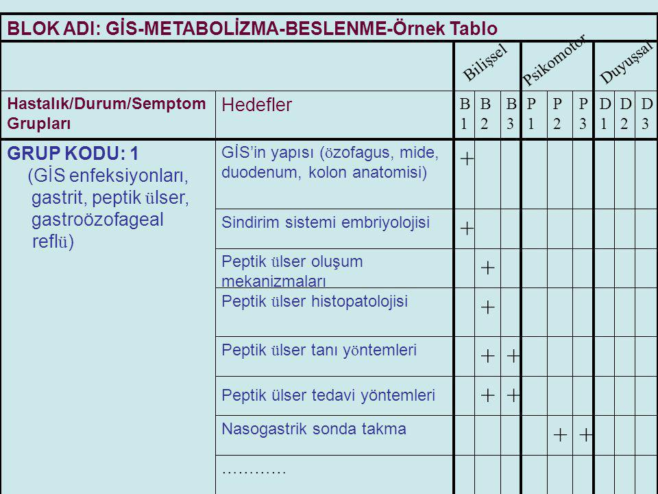 + BLOK ADI: GİS-METABOLİZMA-BESLENME-Örnek Tablo Hedefler GRUP KODU: 1