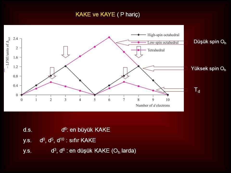 y.s. d3, d8 : en düşük KAKE (Oh larda)
