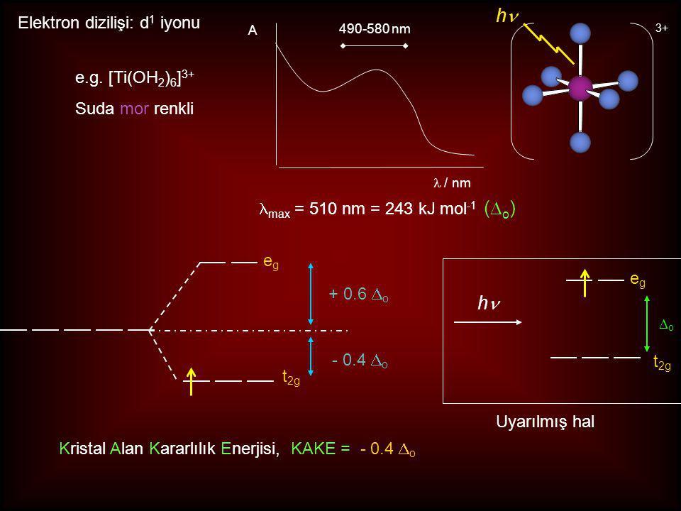Kristal Alan Kararlılık Enerjisi, KAKE = - 0.4 Do