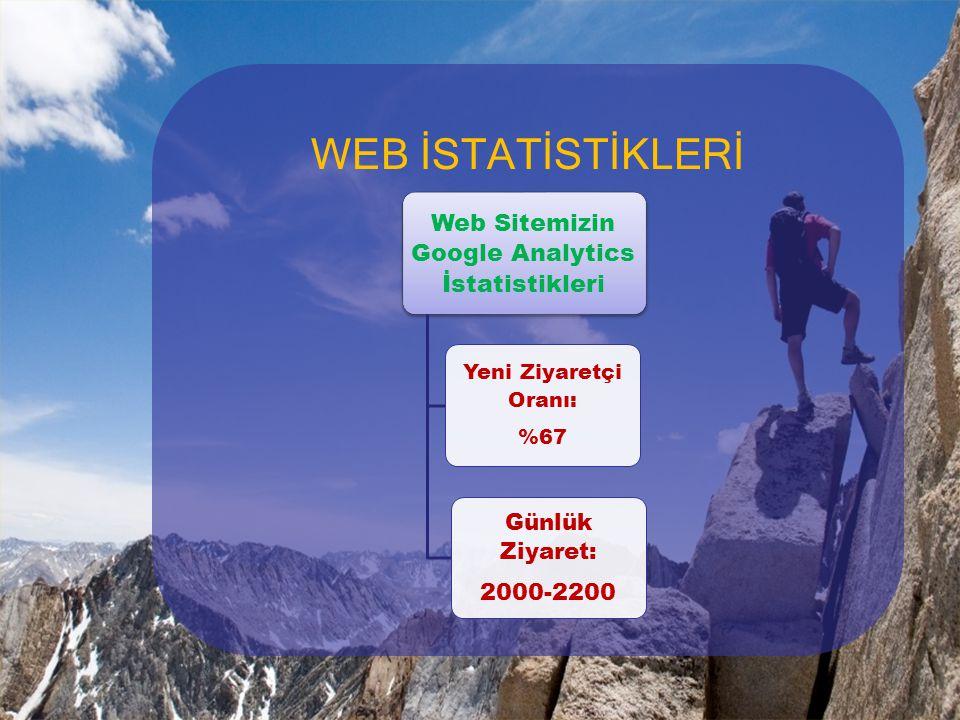 Web Sitemizin Google Analytics İstatistikleri