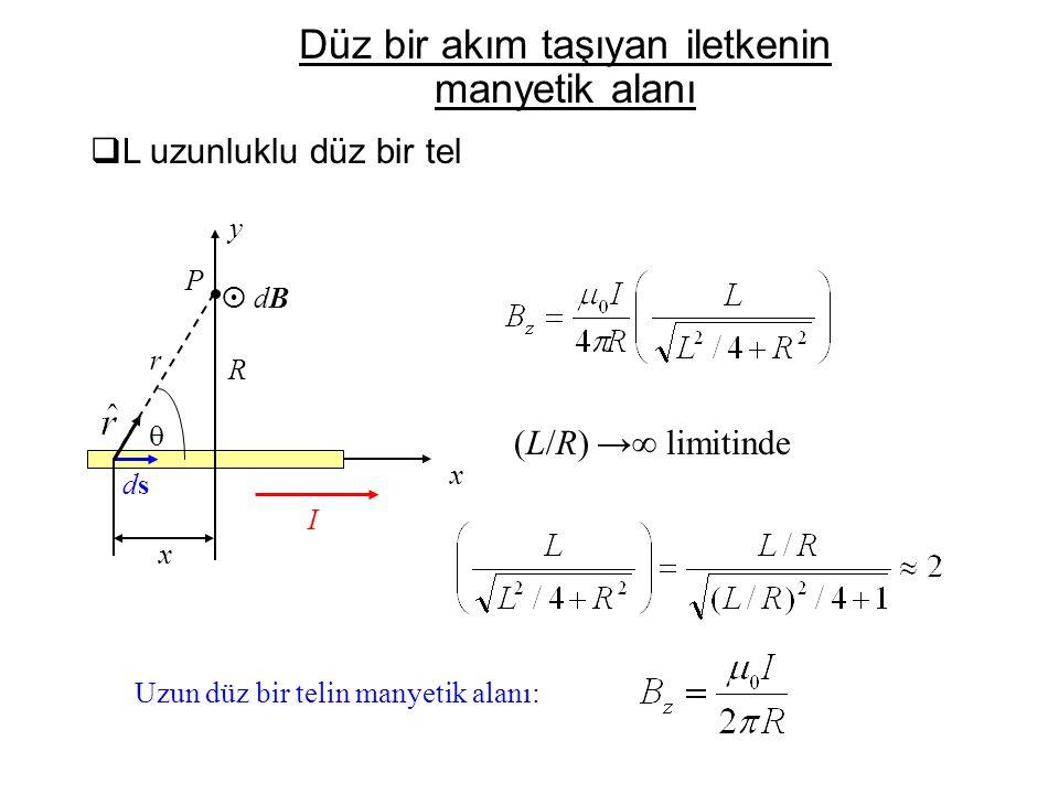 Düz bir akım taşıyan iletkenin manyetik alanı
