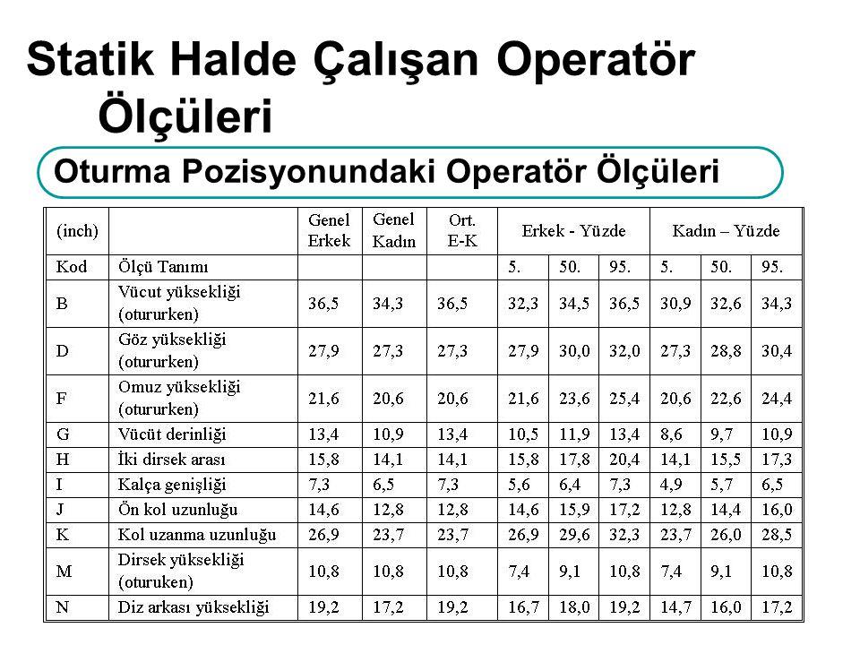 Statik Halde Çalışan Operatör Ölçüleri