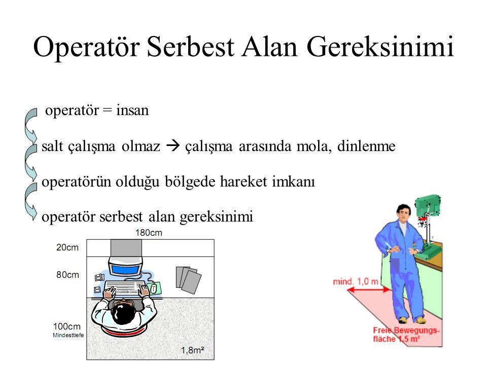 Operatör Serbest Alan Gereksinimi