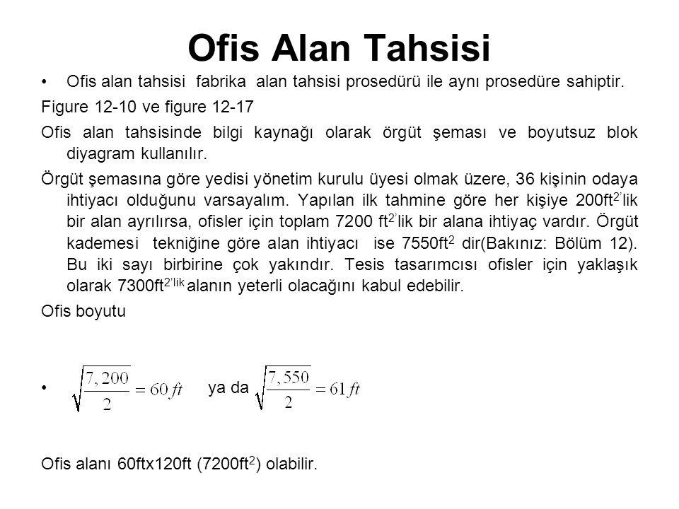 Ofis Alan Tahsisi Ofis alan tahsisi fabrika alan tahsisi prosedürü ile aynı prosedüre sahiptir. Figure 12-10 ve figure 12-17.