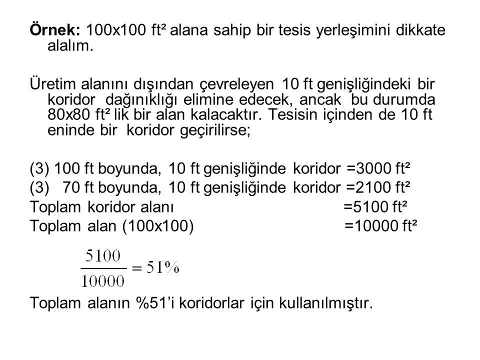 Örnek: 100x100 ft² alana sahip bir tesis yerleşimini dikkate alalım.