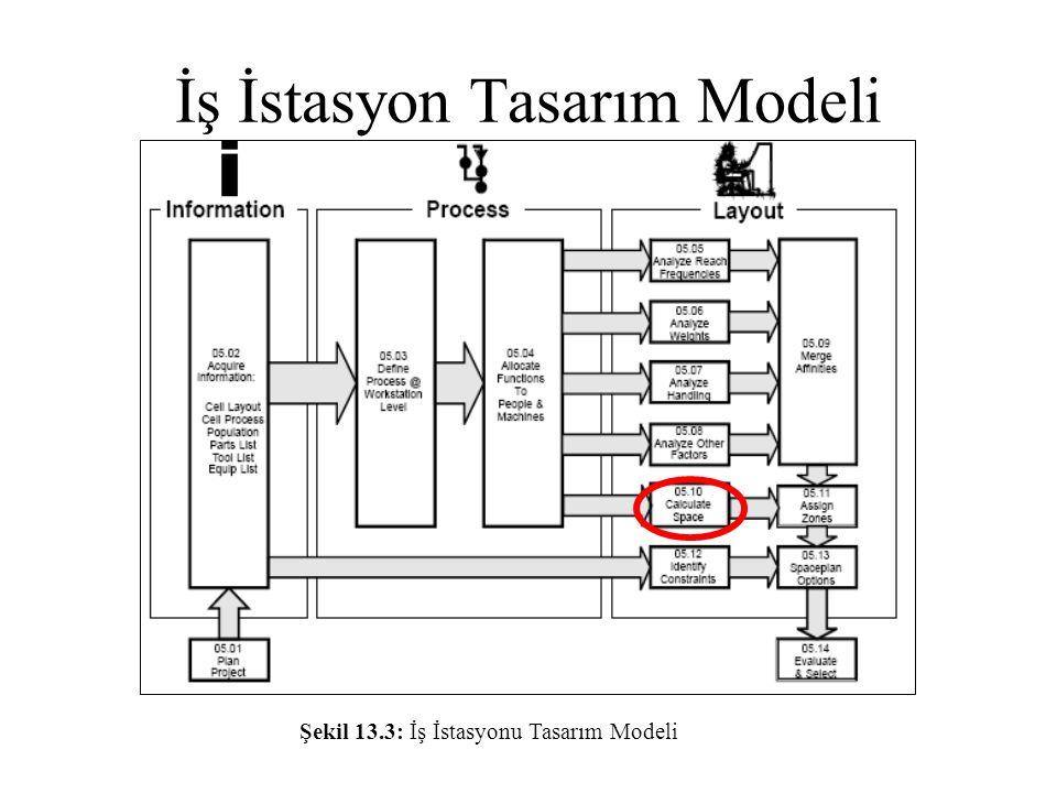 İş İstasyon Tasarım Modeli