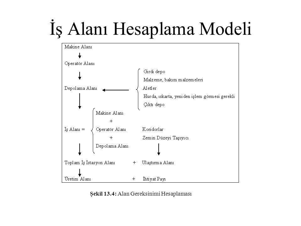 İş Alanı Hesaplama Modeli