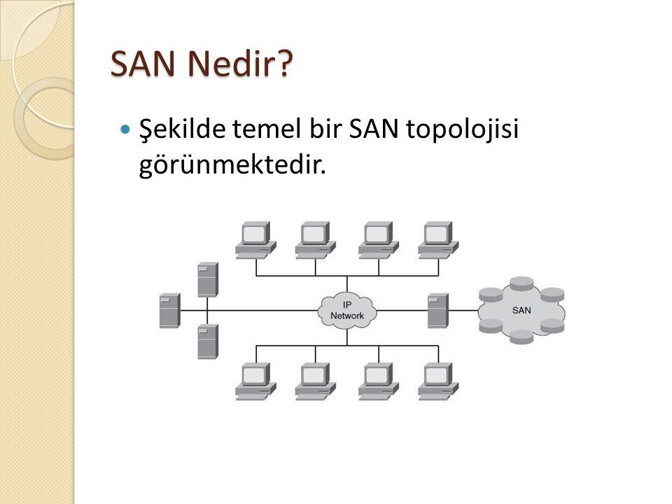 SAN Nedir Şekilde temel bir SAN topolojisi görünmektedir.