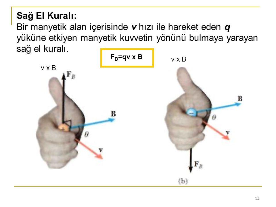 Sağ El Kuralı: Bir manyetik alan içerisinde v hızı ile hareket eden q yüküne etkiyen manyetik kuvvetin yönünü bulmaya yarayan sağ el kuralı.