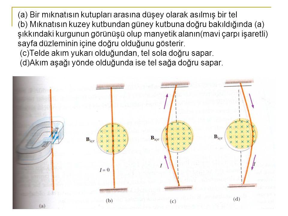 (a) Bir mıknatısın kutupları arasına düşey olarak asılmış bir tel (b) Mıknatısın kuzey kutbundan güney kutbuna doğru bakıldığında (a) şıkkındaki kurgunun görünüşü olup manyetik alanın(mavi çarpı işaretli) sayfa düzleminin içine doğru olduğunu gösterir.