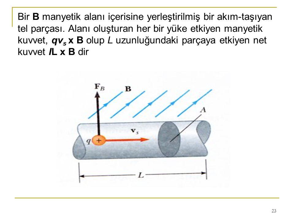 Bir B manyetik alanı içerisine yerleştirilmiş bir akım-taşıyan tel parçası.