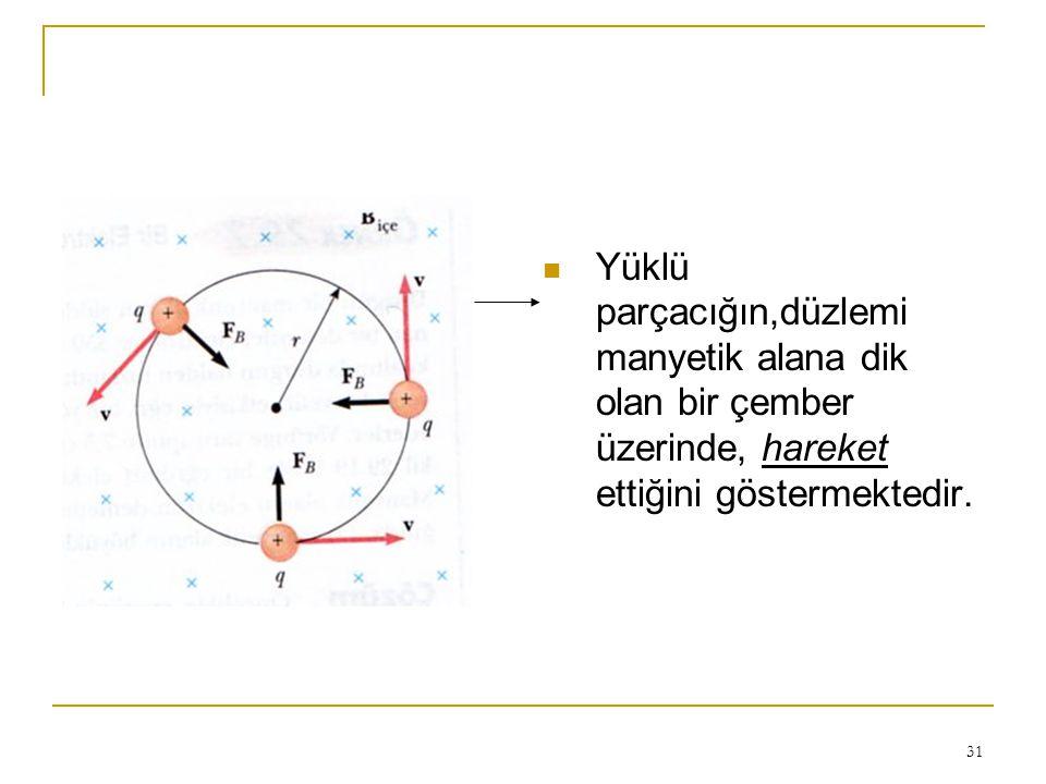 Yüklü parçacığın,düzlemi manyetik alana dik olan bir çember üzerinde, hareket ettiğini göstermektedir.