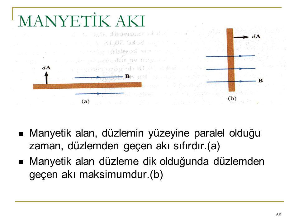 MANYETİK AKI Manyetik alan, düzlemin yüzeyine paralel olduğu zaman, düzlemden geçen akı sıfırdır.(a)
