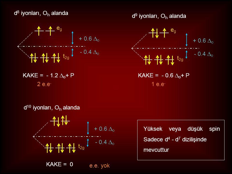 d8 iyonları, Oh alanda d9 iyonları, Oh alanda. eg. eg. + 0.6 Do. + 0.6 Do. - 0.4 Do. t2g. - 0.4 Do.