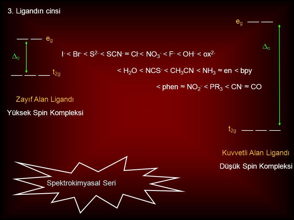 3. Ligandın cinsi eg. eg. Do. Do. I- < Br- < S2- < SCN- ≈ Cl-< NO3- < F- < OH- < ox2- < H2O < NCS- < CH3CN < NH3 ≈ en < bpy.