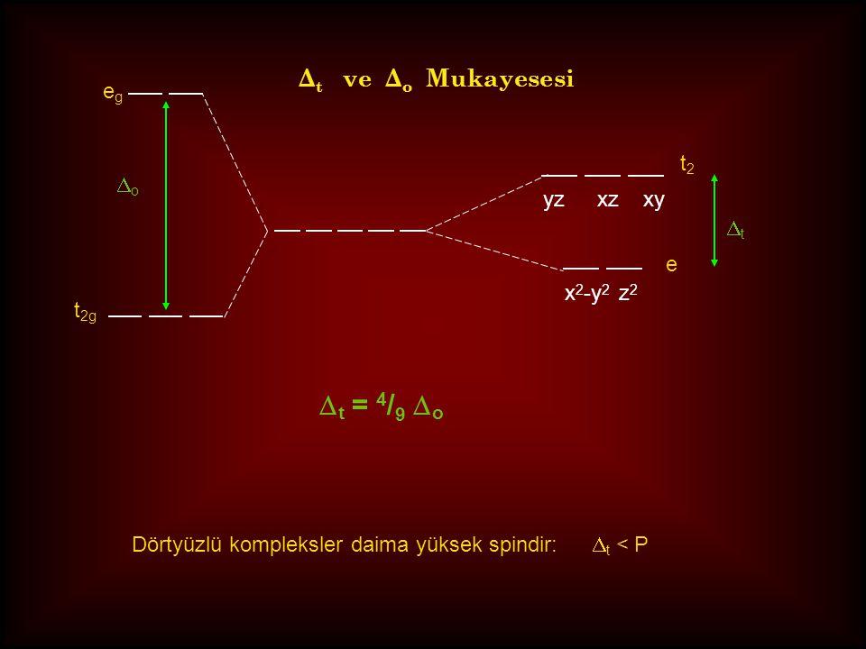 Dt = 4/9 Do Δt ve Δo Mukayesesi eg t2 Do yz xz xy Dt e x2-y2 z2 t2g