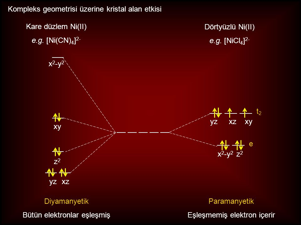 Kompleks geometrisi üzerine kristal alan etkisi