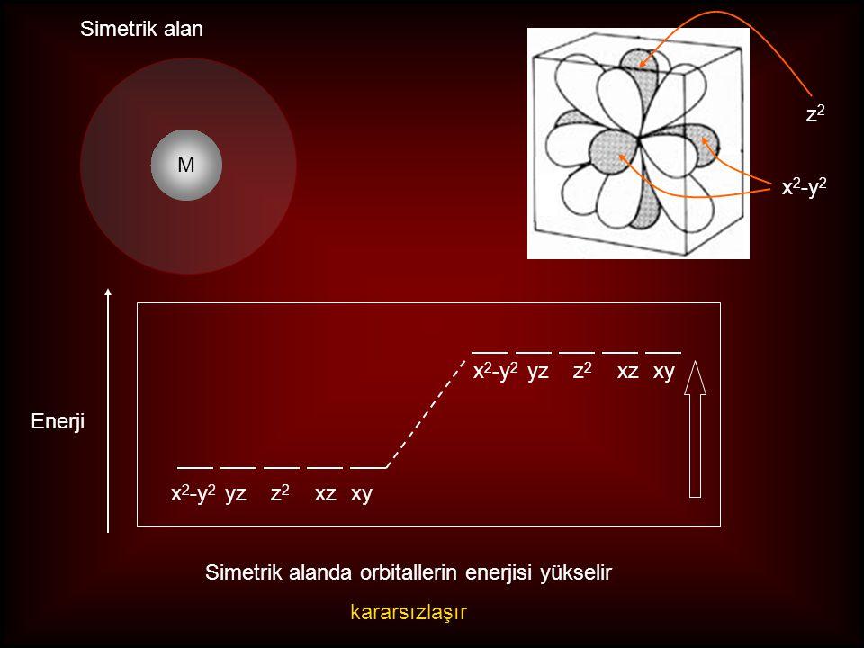 Simetrik alanda orbitallerin enerjisi yükselir