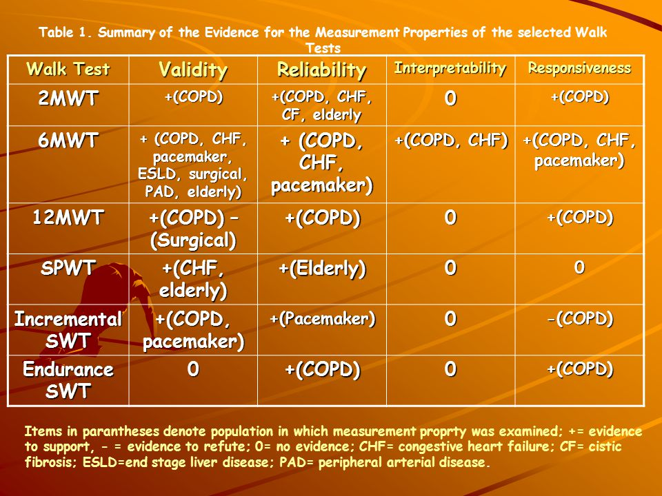 + (COPD, CHF, pacemaker, ESLD, surgical, PAD, elderly)