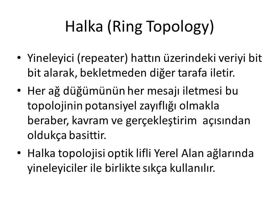 Halka (Ring Topology) Yineleyici (repeater) hattın üzerindeki veriyi bit bit alarak, bekletmeden diğer tarafa iletir.