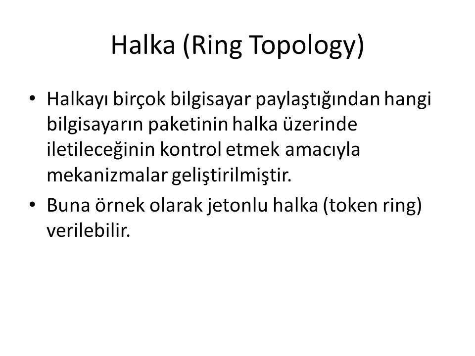 Halka (Ring Topology)