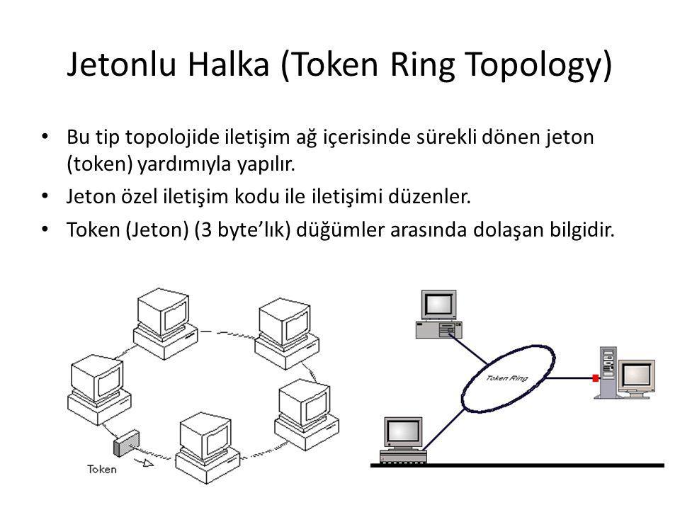 Jetonlu Halka (Token Ring Topology)