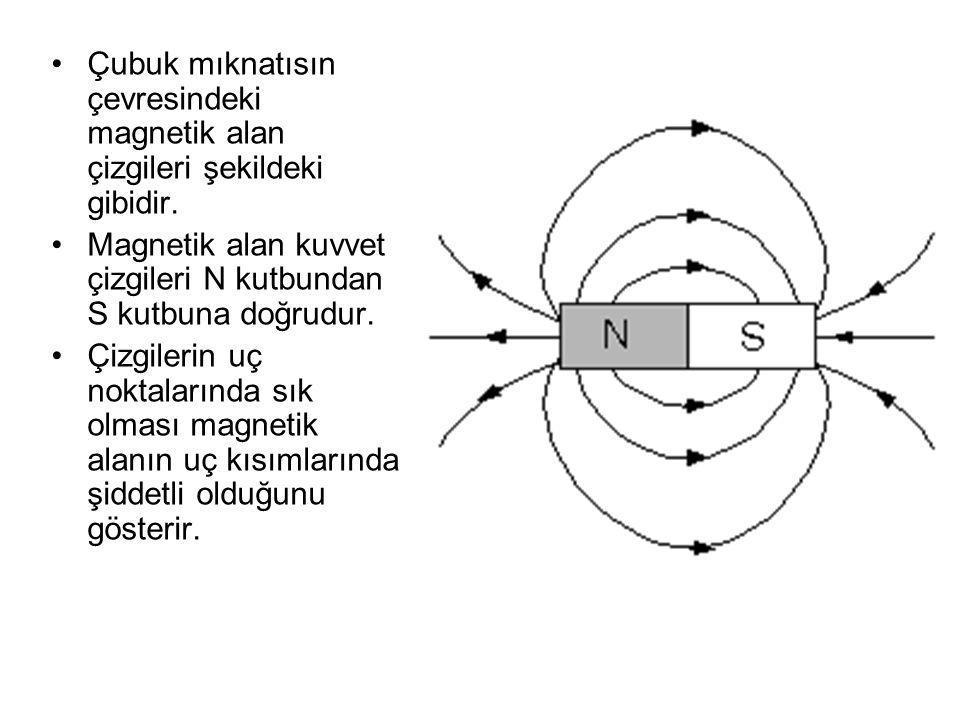 Çubuk mıknatısın çevresindeki magnetik alan çizgileri şekildeki gibidir.