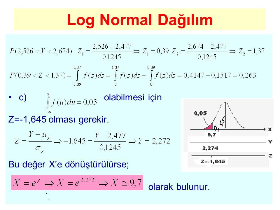 Log Normal Dağılım c) olabilmesi için Z=-1,645 olması gerekir.