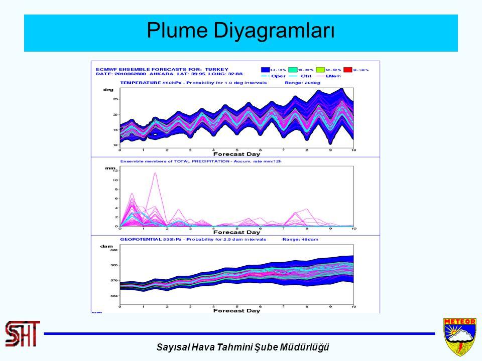 Plume Diyagramları