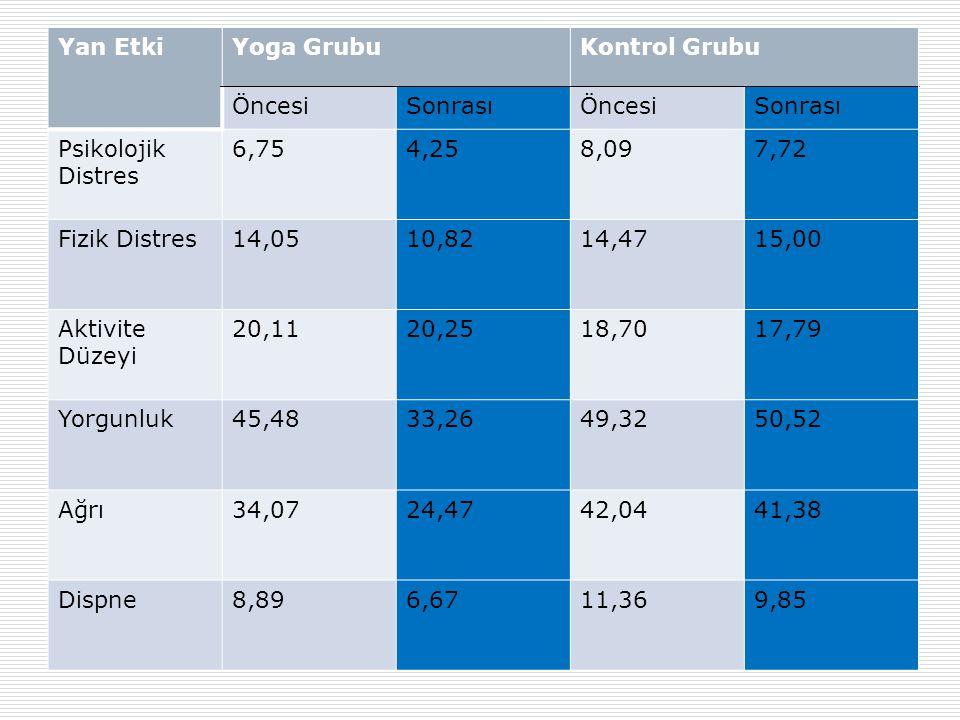 Yan Etki Yoga Grubu. Kontrol Grubu. Öncesi. Sonrası. Psikolojik Distres. 6,75. 4,25. 8,09. 7,72.