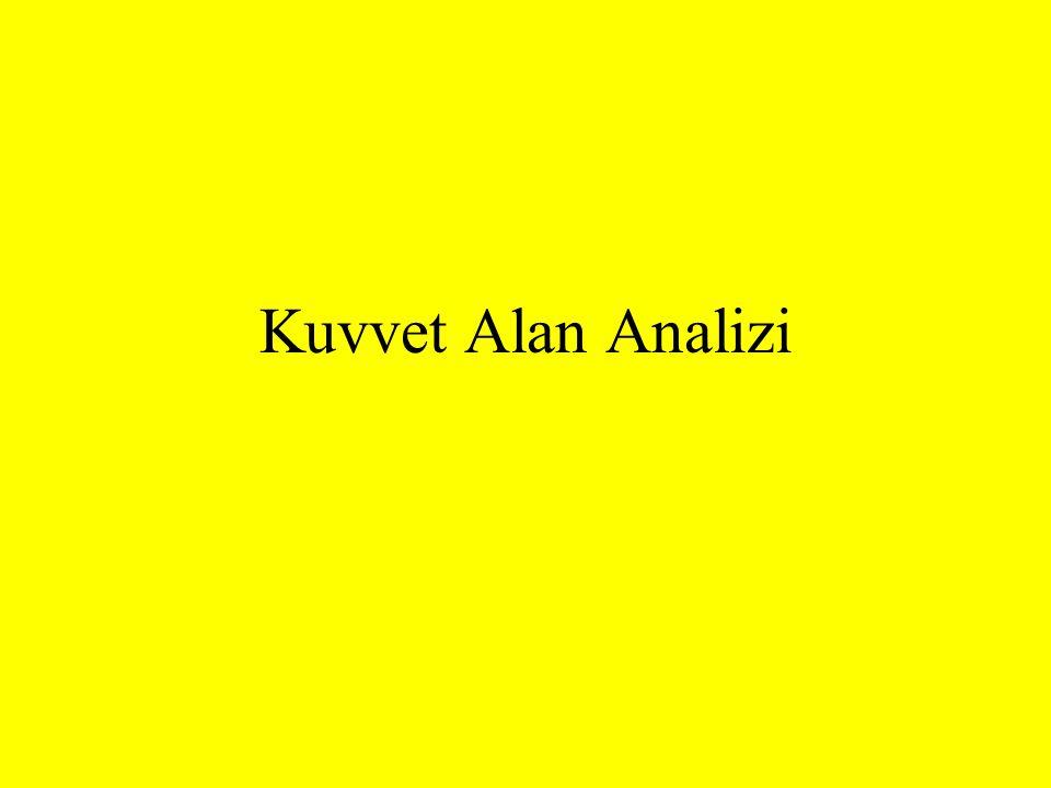 Kuvvet Alan Analizi