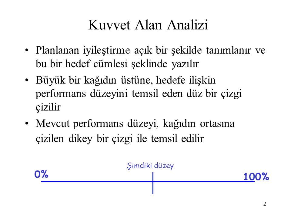 Kuvvet Alan Analizi Planlanan iyileştirme açık bir şekilde tanımlanır ve bu bir hedef cümlesi şeklinde yazılır.