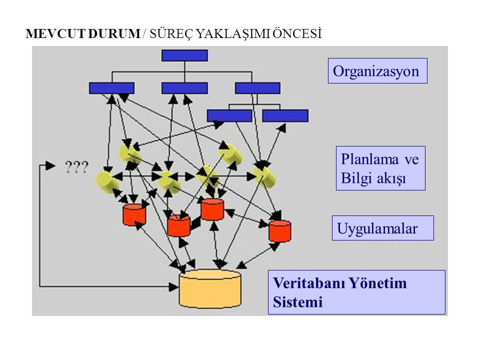Organizasyon Planlama ve Bilgi akışı Uygulamalar Veritabanı Yönetim
