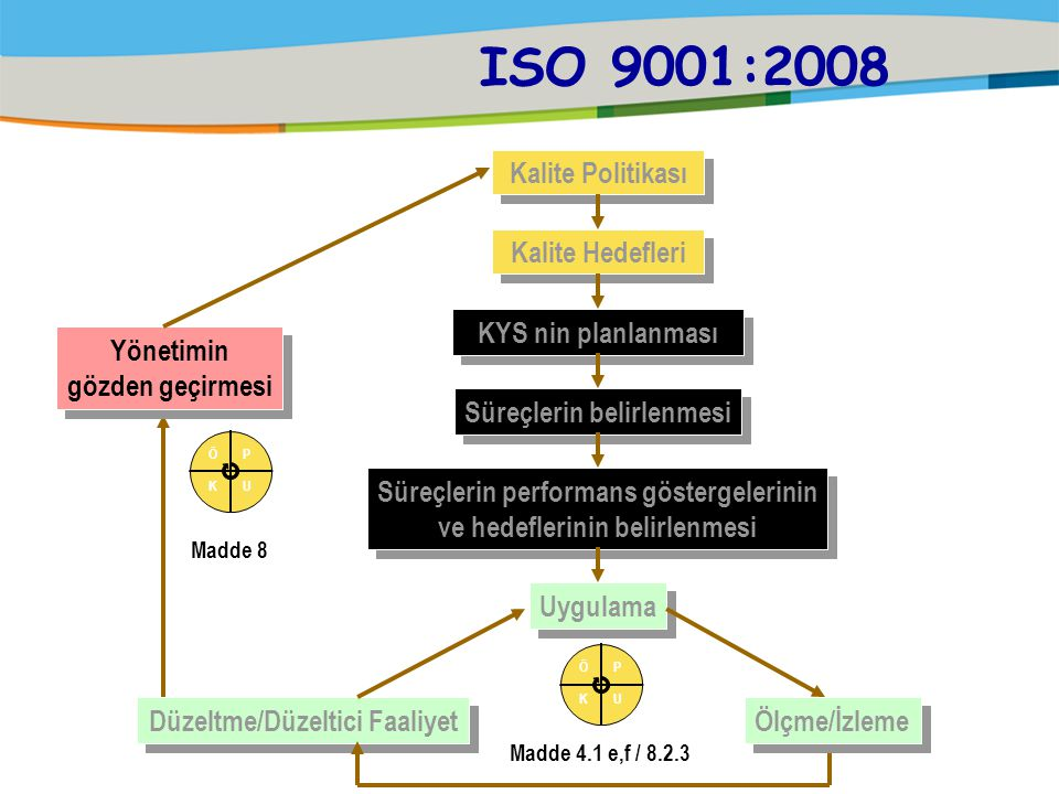 ISO 9001:2008 Kalite Politikası Kalite Hedefleri Yönetimin
