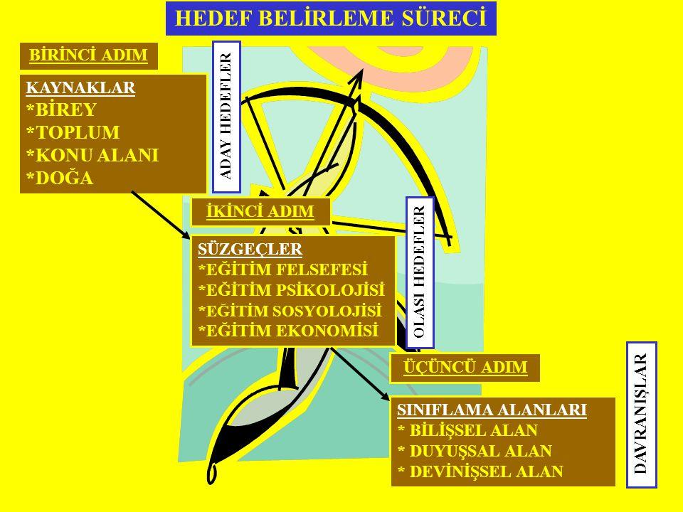 HEDEF BELİRLEME SÜRECİ
