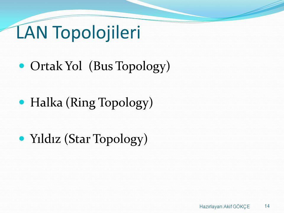 LAN Topolojileri Ortak Yol (Bus Topology) Halka (Ring Topology)