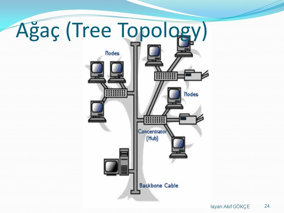 Ağaç (Tree Topology) Hazırlayan:Akif GÖKÇE 24