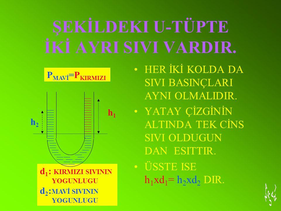 ŞEKİLDEKI U-TÜPTE İKİ AYRI SIVI VARDIR.