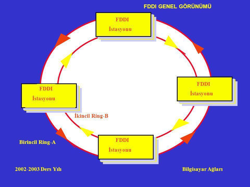 FDDI GENEL GÖRÜNÜMÜ FDDI. İstasyonu. FDDI. İstasyonu. FDDI. İstasyonu. İkincil Ring-B. FDDI.