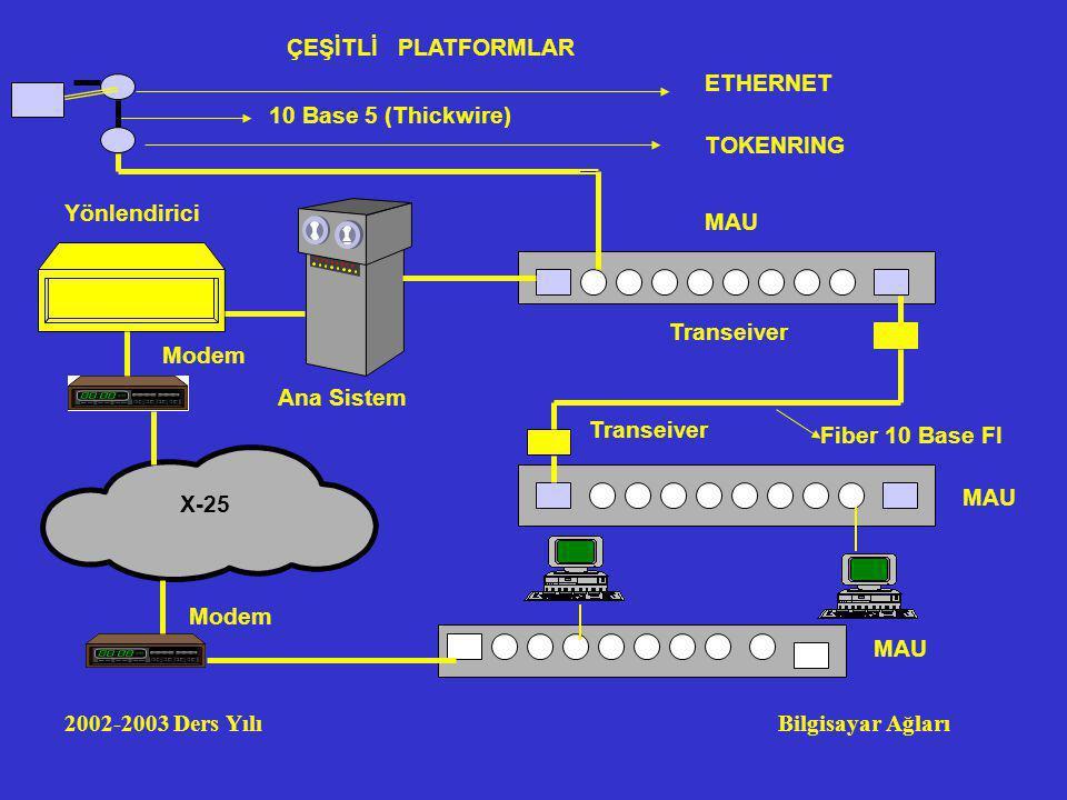 ÇEŞİTLİ PLATFORMLAR ETHERNET. 10 Base 5 (Thickwire) TOKENRING. Yönlendirici. MAU. Transeiver.