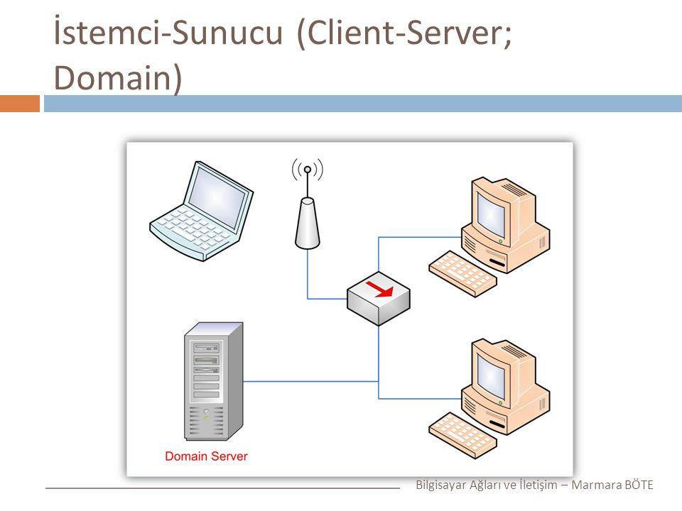 İstemci-Sunucu (Client-Server; Domain)