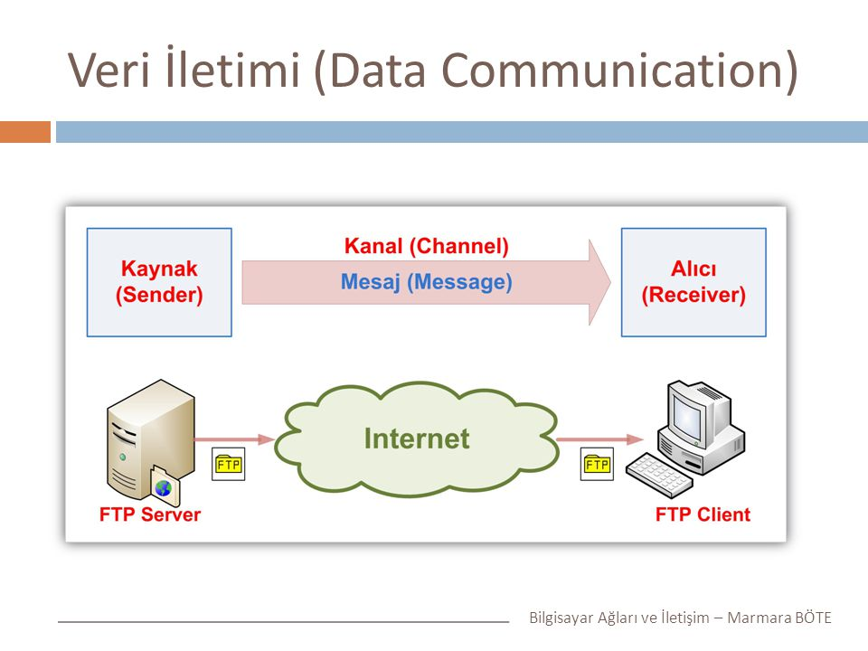Veri İletimi (Data Communication)