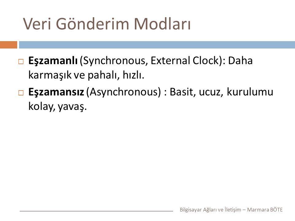 Veri Gönderim Modları Eşzamanlı (Synchronous, External Clock): Daha karmaşık ve pahalı, hızlı.