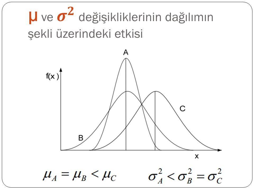 µ ve 𝝈 𝟐 değişikliklerinin dağılımın şekli üzerindeki etkisi