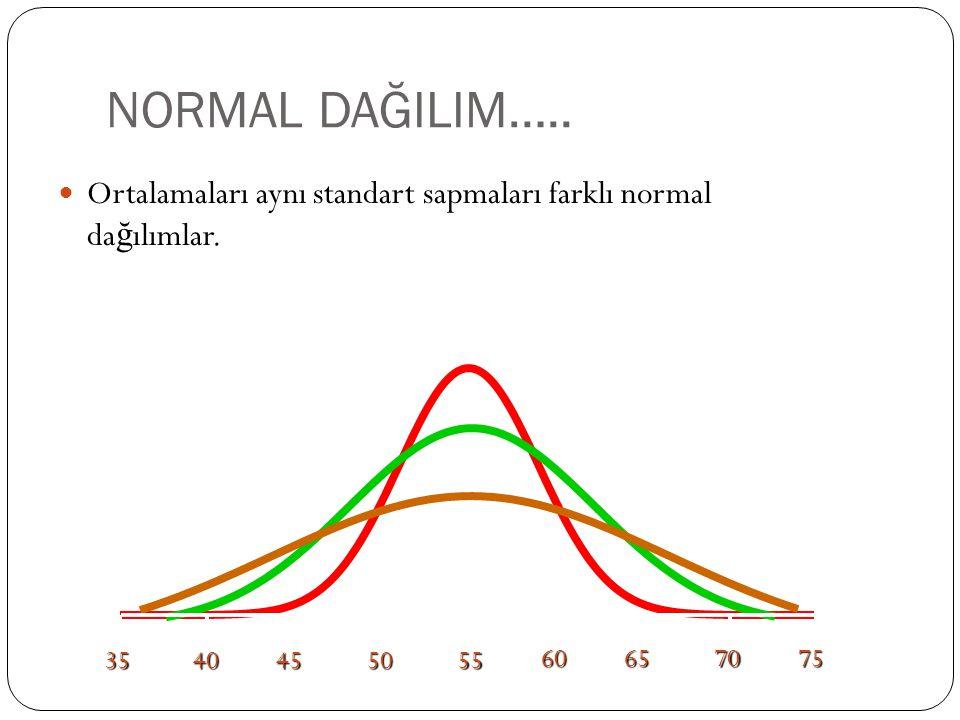 NORMAL DAĞILIM….. Ortalamaları aynı standart sapmaları farklı normal dağılımlar. 35. 40. 45. 50.