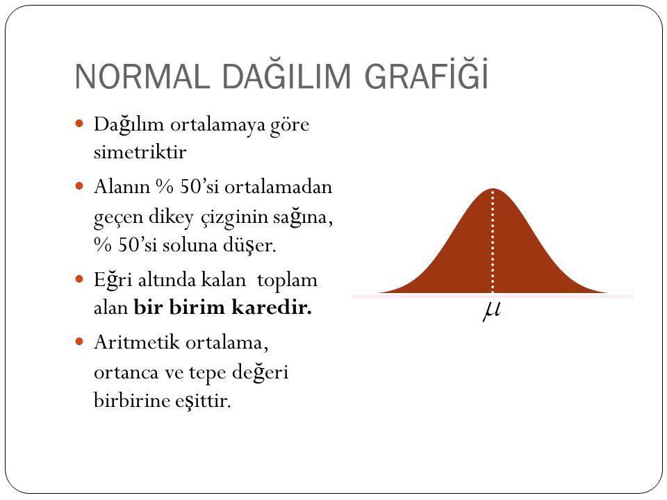 NORMAL DAĞILIM GRAFİĞİ