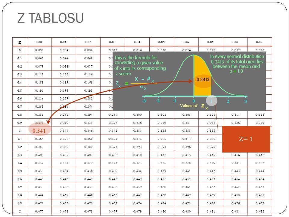 Z TABLOSU z. 0.00. 0.01. 0.02. 0.03. 0.04. 0.05. 0.06. 0.07. 0.08. 0.09. 0.000. 0.004. 0.008.