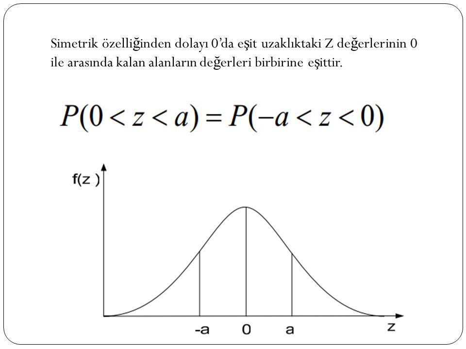 Simetrik özelliğinden dolayı 0'da eşit uzaklıktaki Z değerlerinin 0 ile arasında kalan alanların değerleri birbirine eşittir.