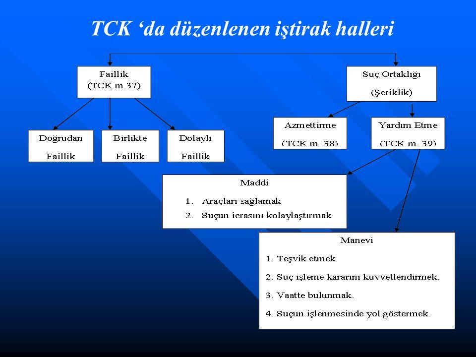 TCK 'da düzenlenen iştirak halleri