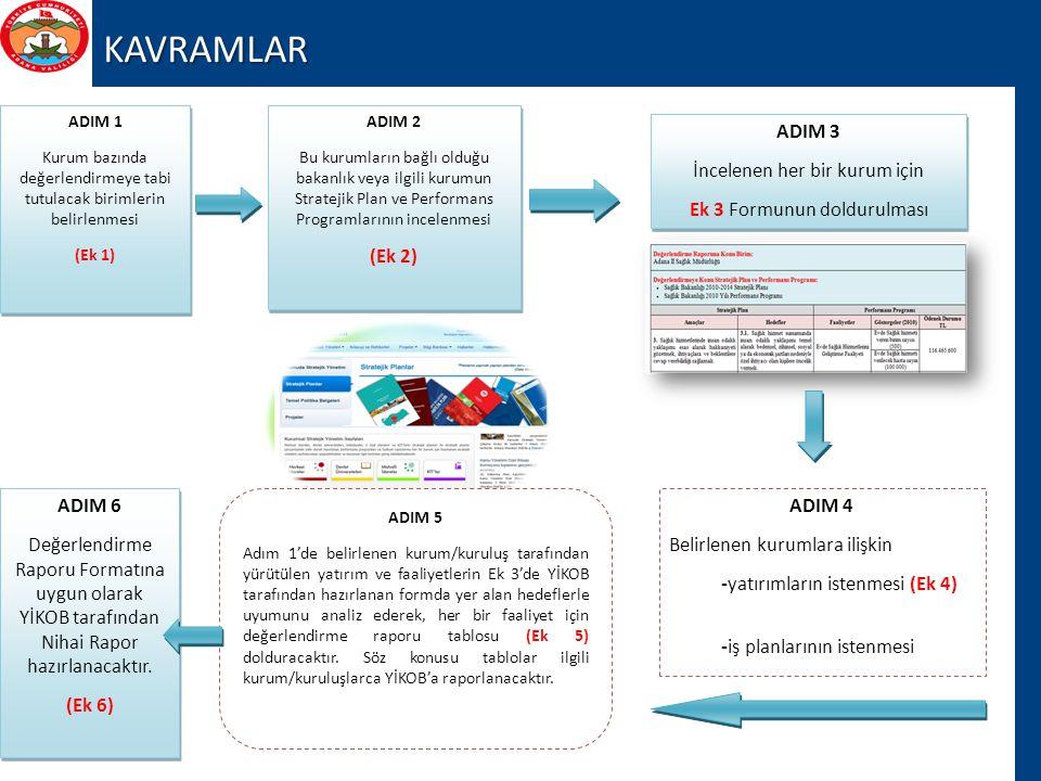 KAVRAMLAR (Ek 2) ADIM 3 İncelenen her bir kurum için